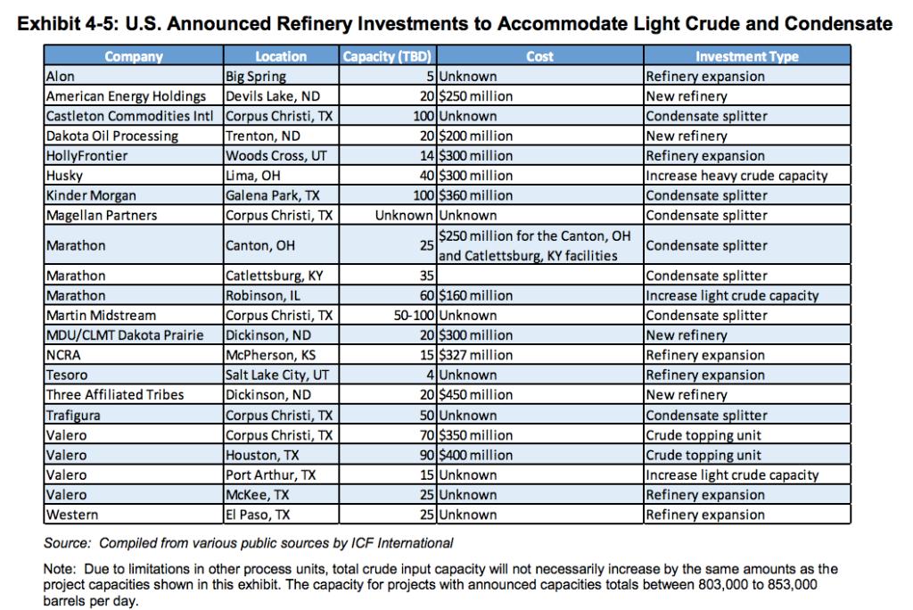 refinery crude
