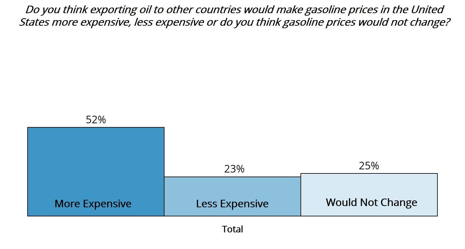 oil export opinion