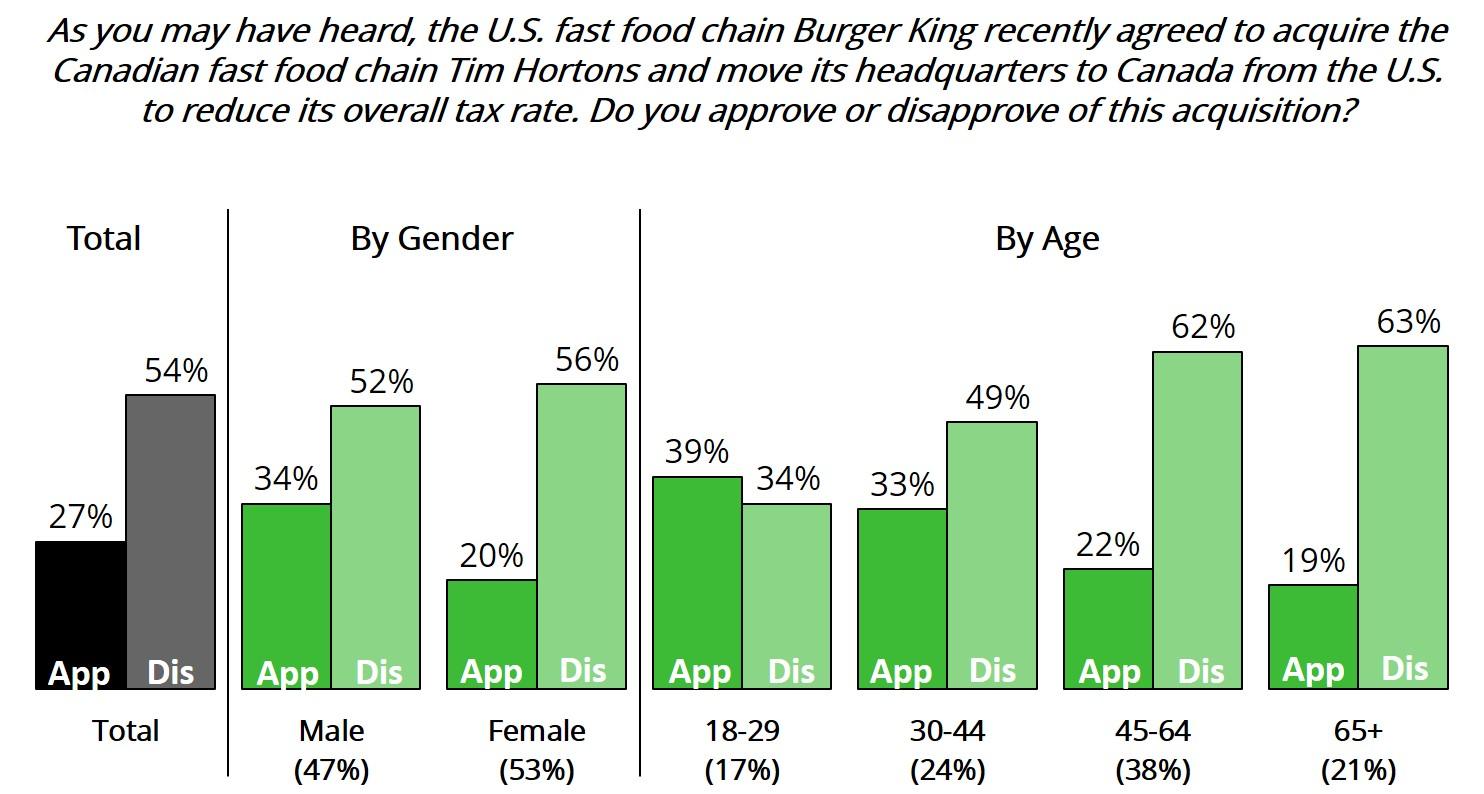 Burger King Deals 2014 Than The Burger King Deal—
