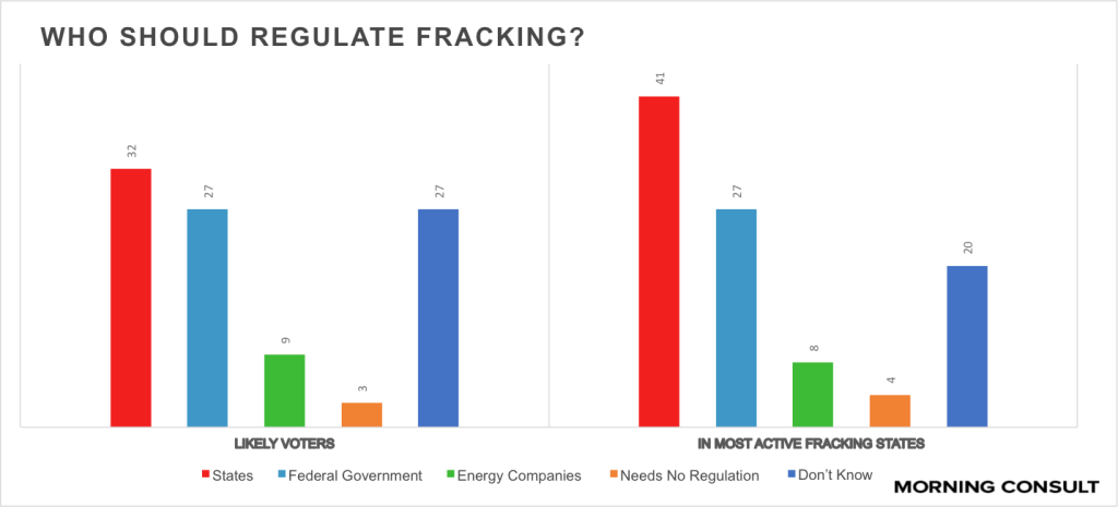 the federal government should regulate fracking essay Research paper topic: internet regulation: should the federal government be allowed to regulate information on the internet identify audience and purpose before beginning the process of writing an essay.