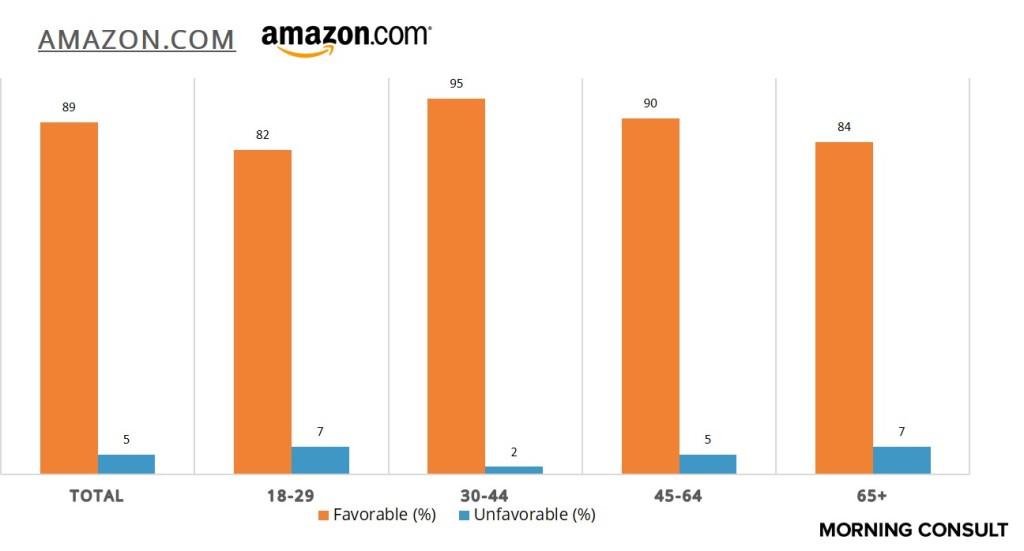 Amazon.comAge