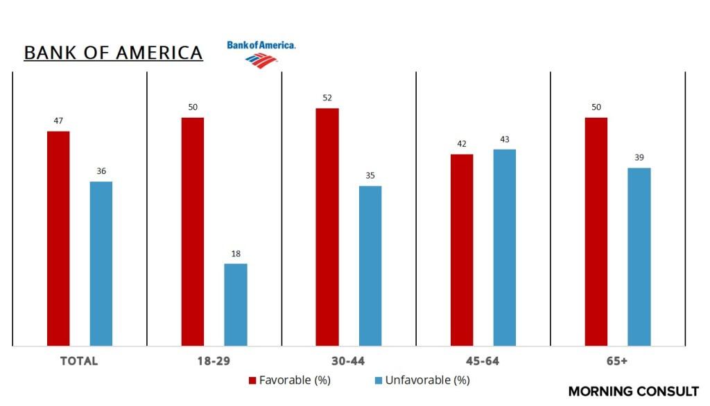 BankofAmericaAge