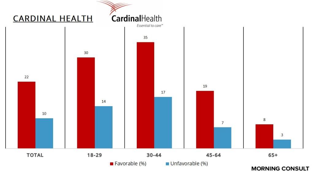 CardinalHealthAge