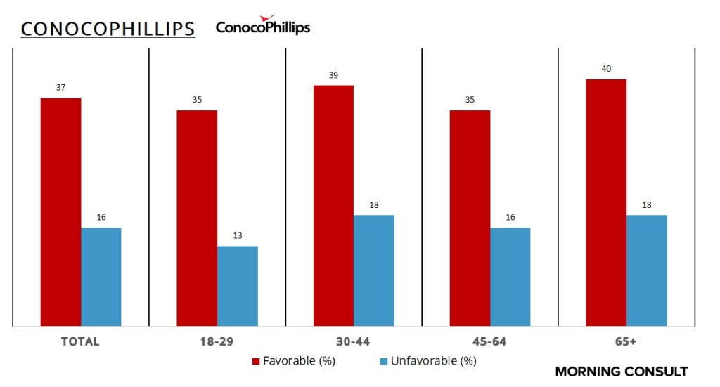 ConocoPhillipsAge