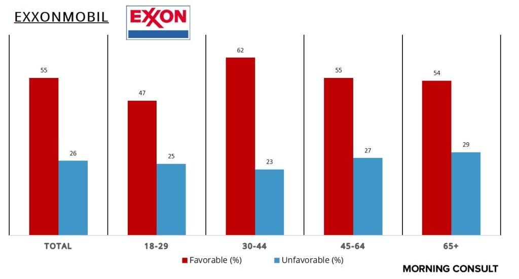 ExxonAge