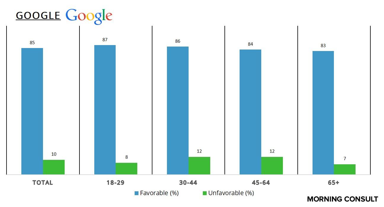 GoogleAge