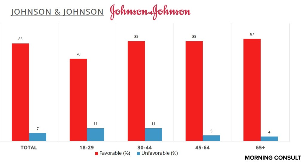 Johnson&JohnsonAge(1)