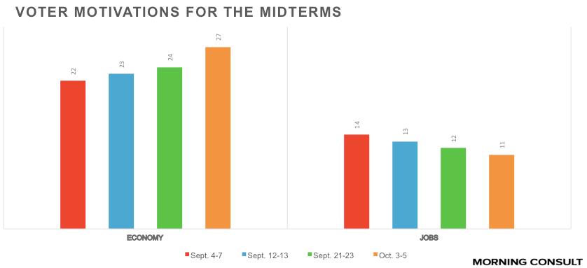 Polling chart 10-13-14