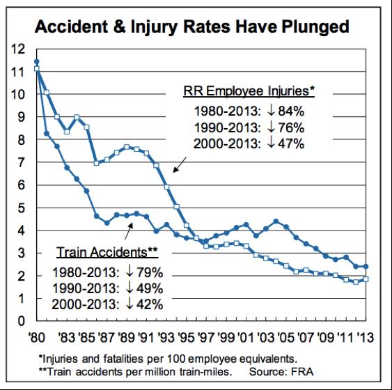 decrease rail incidents