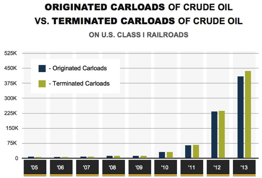 increase crude shipments
