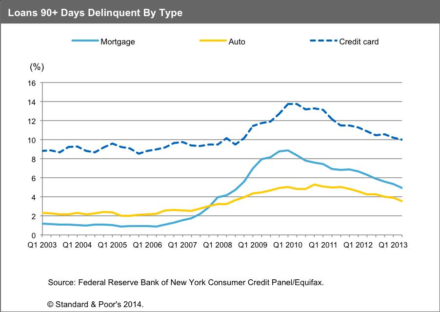 Subprime Car Loans Bubble