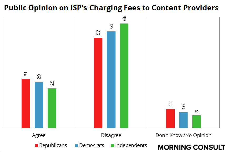 Content Provider Fees (reduced)
