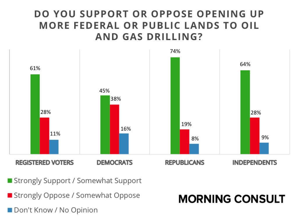Federal Lands Drilling Support General