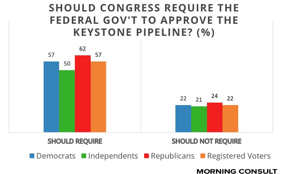 Should Congress Approve Keystone XL Oil Pipeline