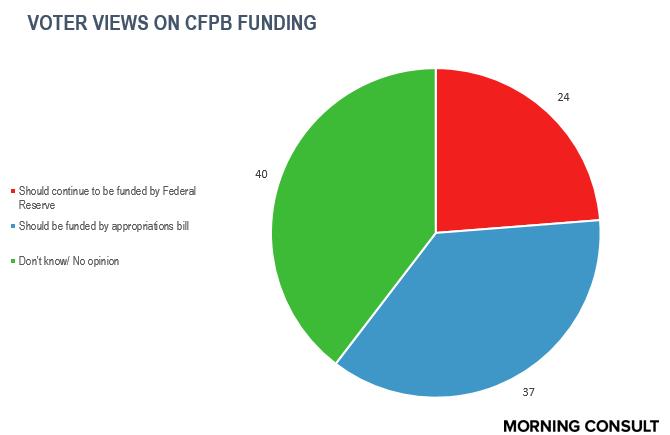 CFPB funding