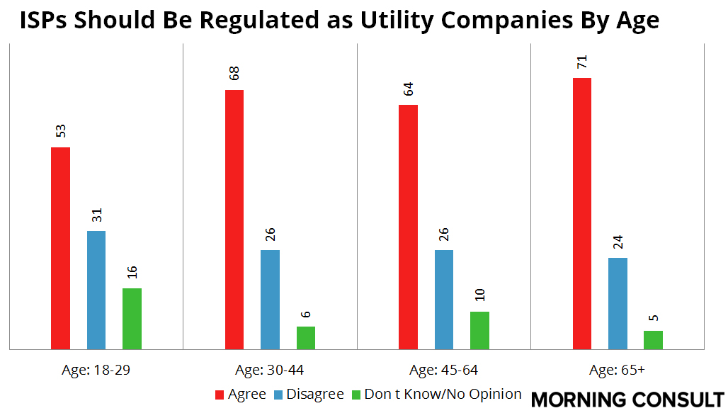 Utility Regualtions Age Favorability