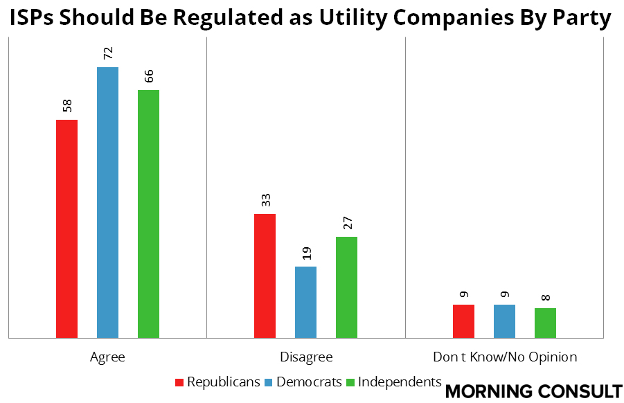 Utility Regualtions Party Favorability