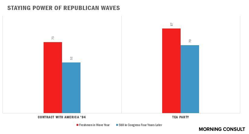 republican waves