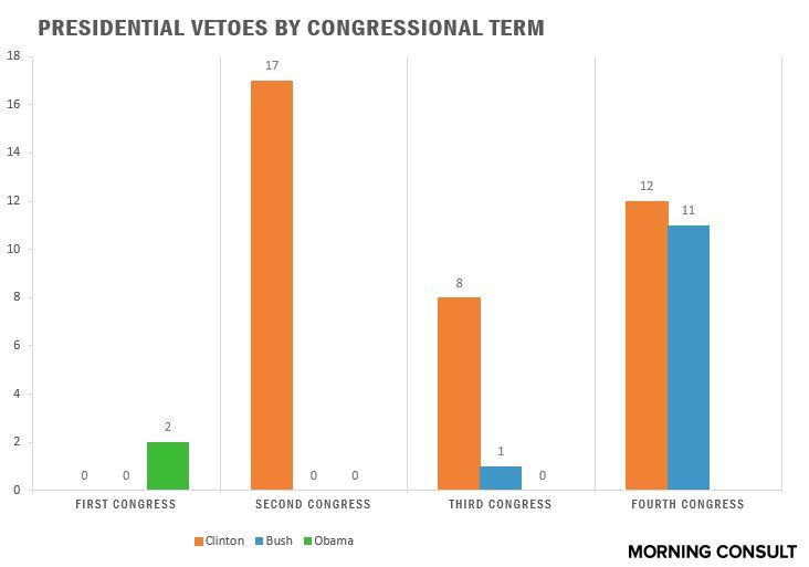 veto chart