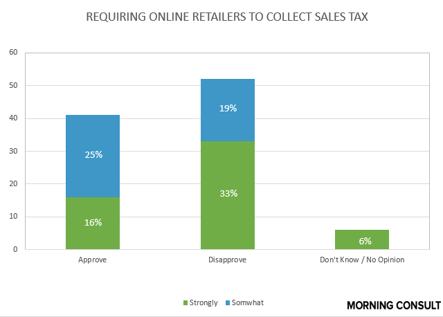 12.10 approve-disapprove of online sales tax