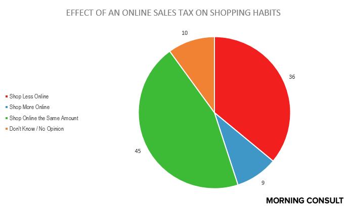 12.10 shopping behavior considering online sales tax