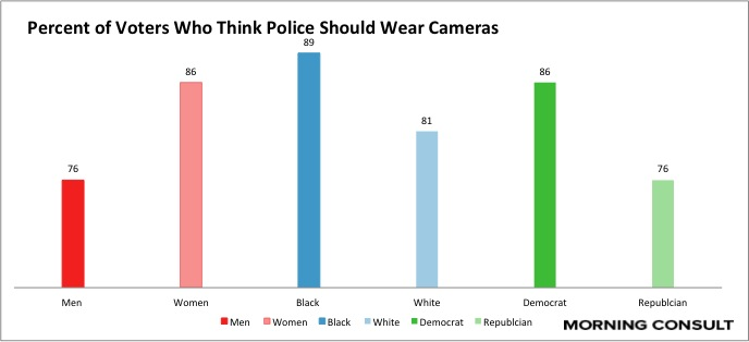 Body cameras should be worn by police officers all the time