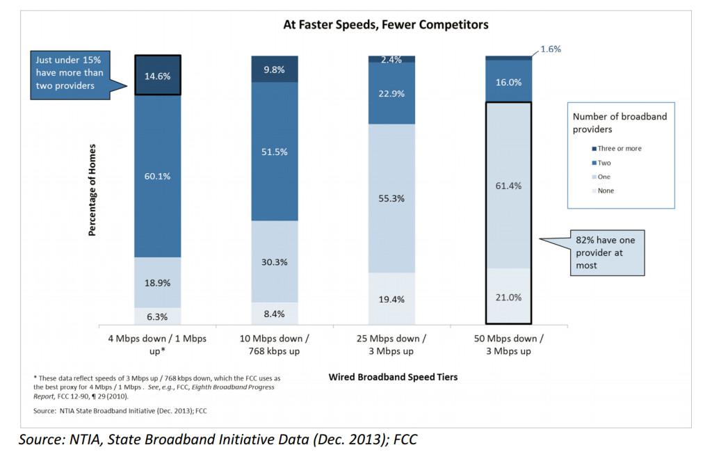 Broadband Speed Options