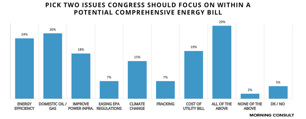 D2WIDE top issues comprehensive energy bill