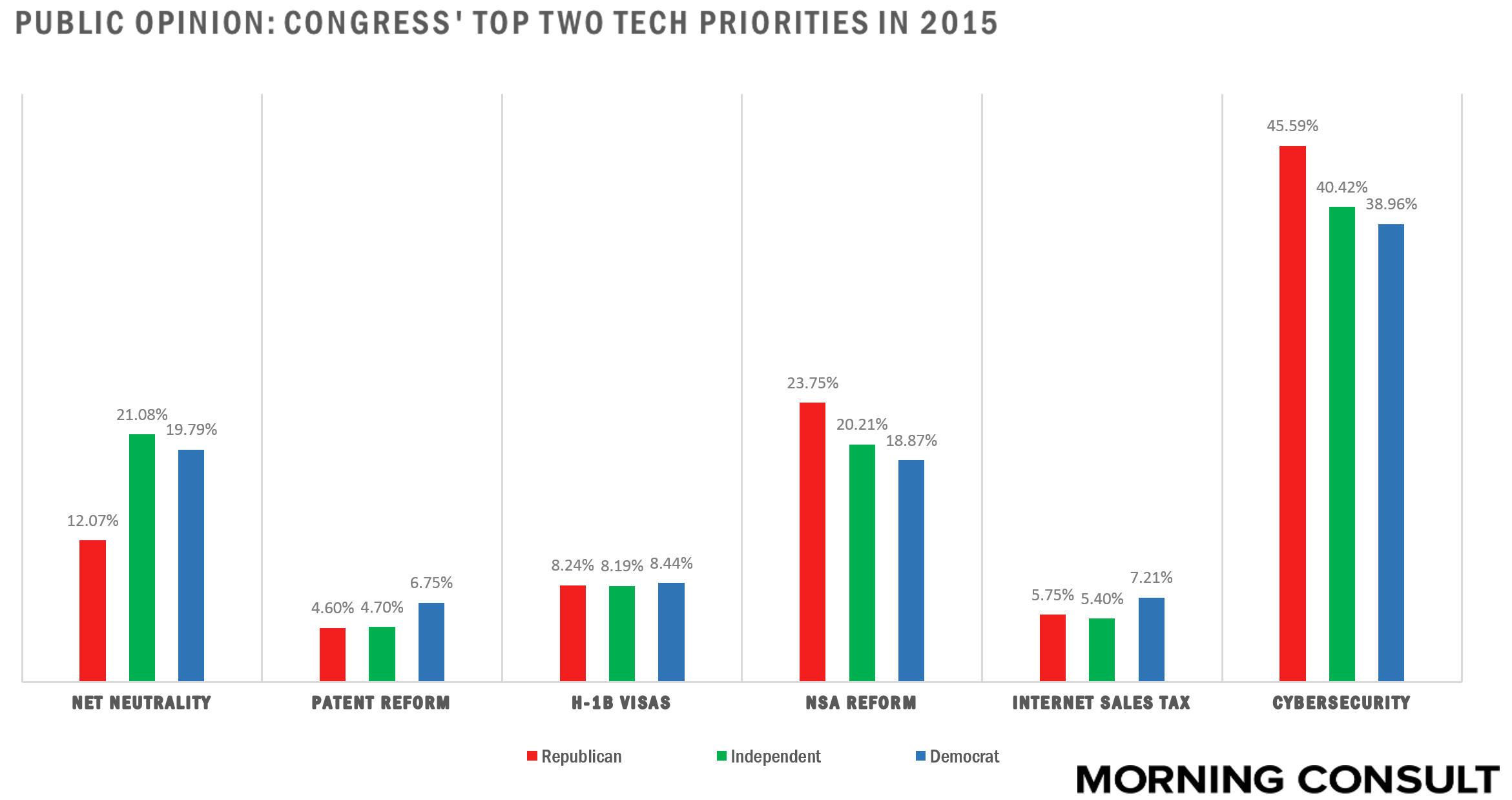 Priorities Graph