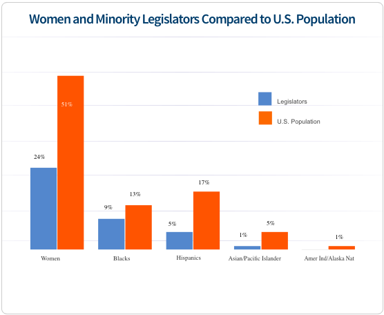 Source: National Conference of State Legislatures and the Pew Charitable Trusts.