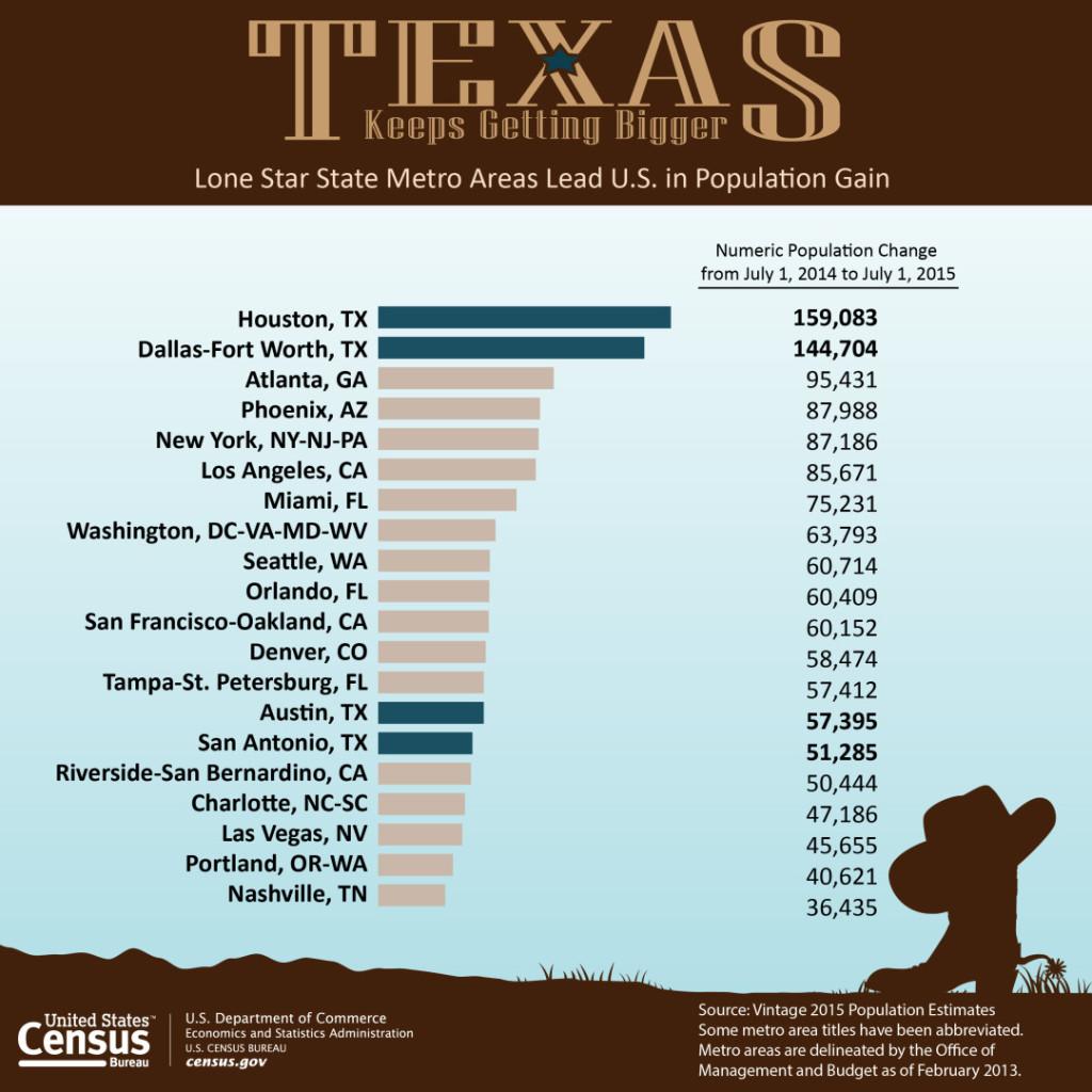 Graphic credit: U.S. Census Bureau