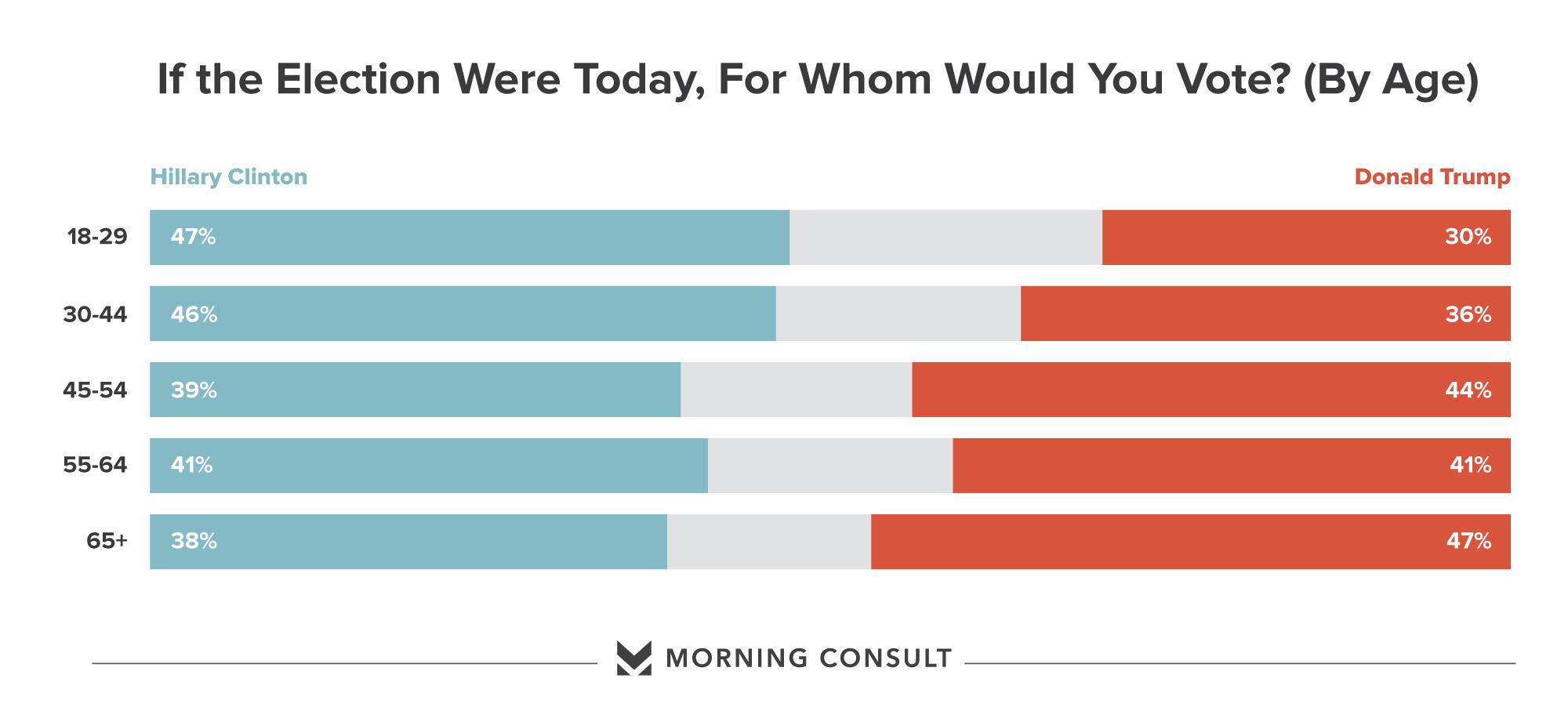 Poll: Millennials Go for Clinton; Trump Can't Buy an Older ...