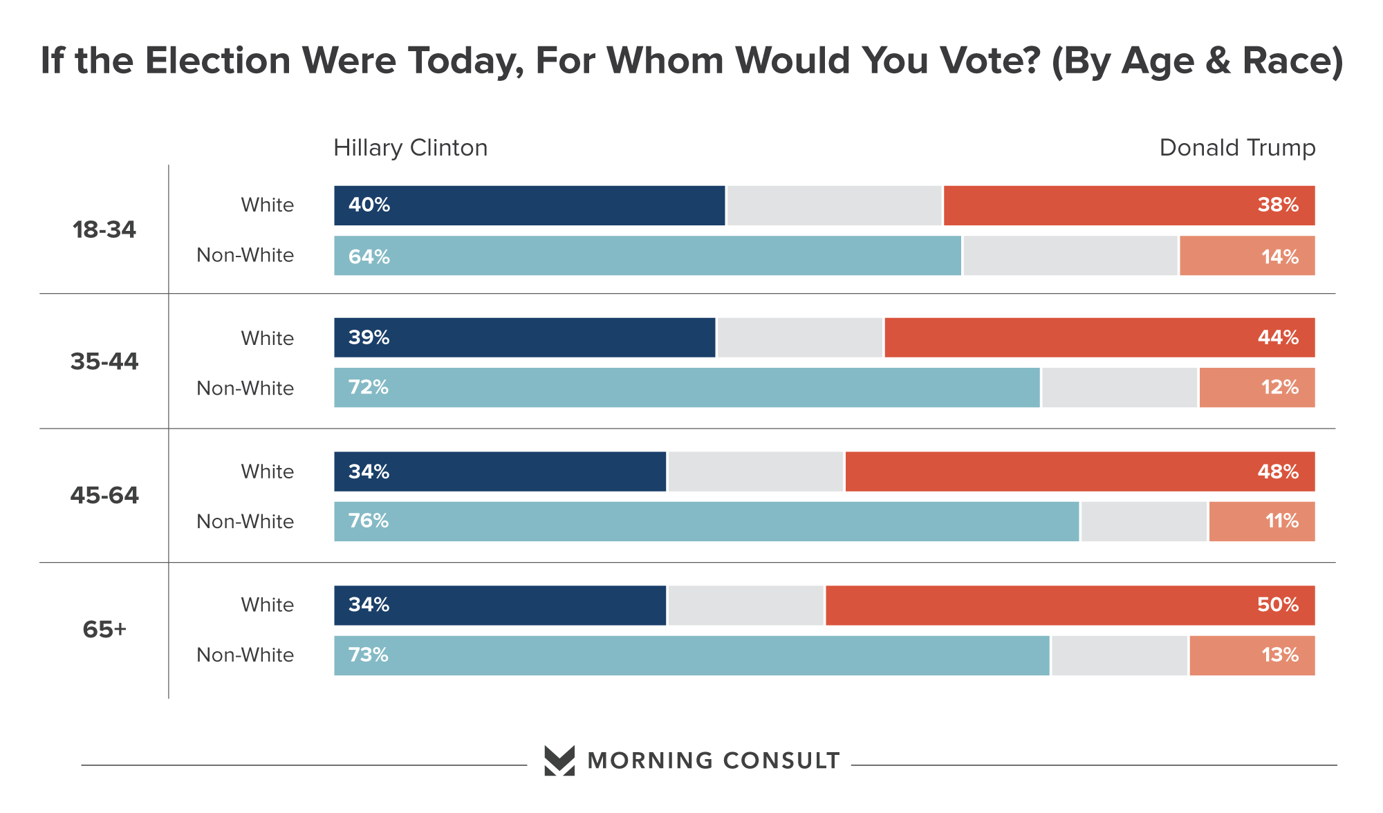 Poll Millennials Go For Clinton Trump Cant Buy An Older - Us election results map change by age