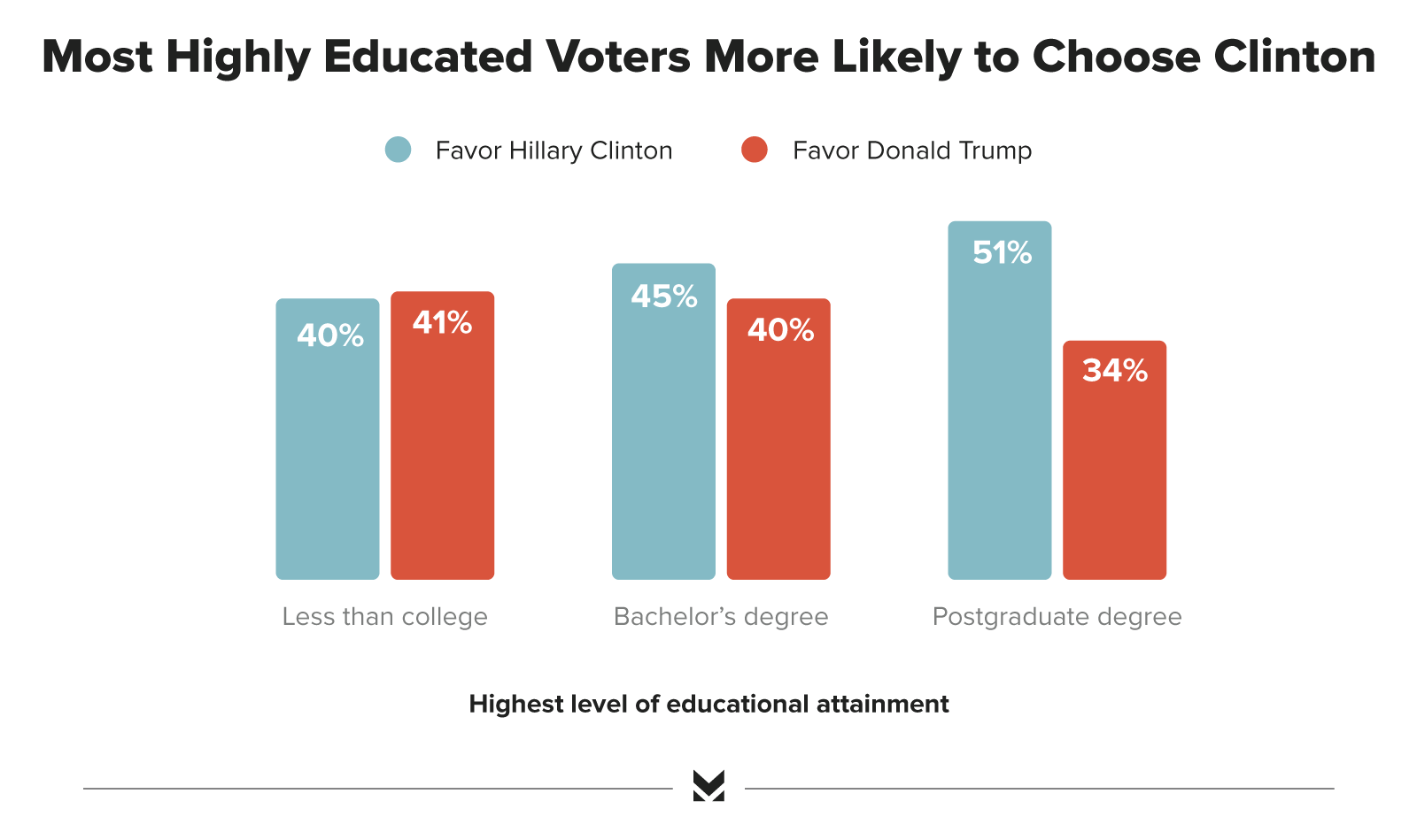 poll most educated voters favor clinton over trump morning consult educationgraphic