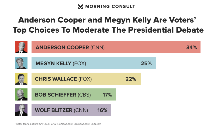 Here's who voters want to see moderate the presidential debates
