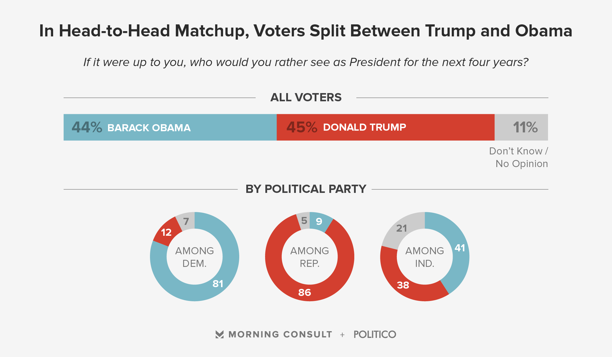 Trump vs Obama Poll