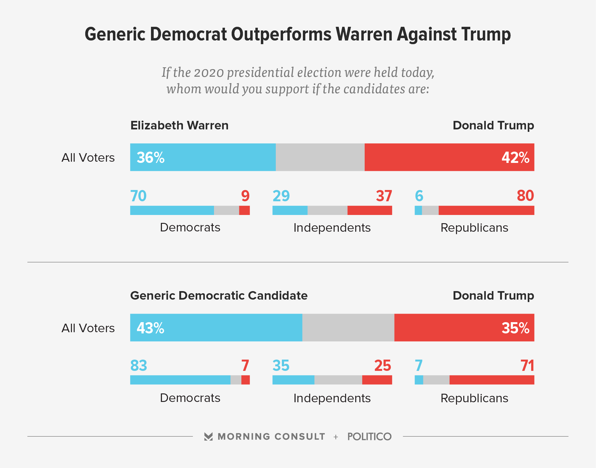 New Poll Says Donald Trump Would Beat Elizabeth Warren in 2020