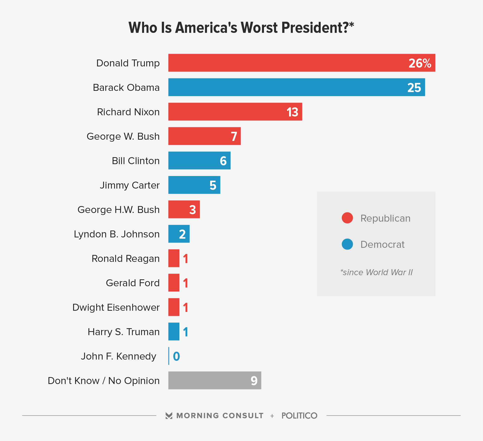 Image result for worst presidents 2017