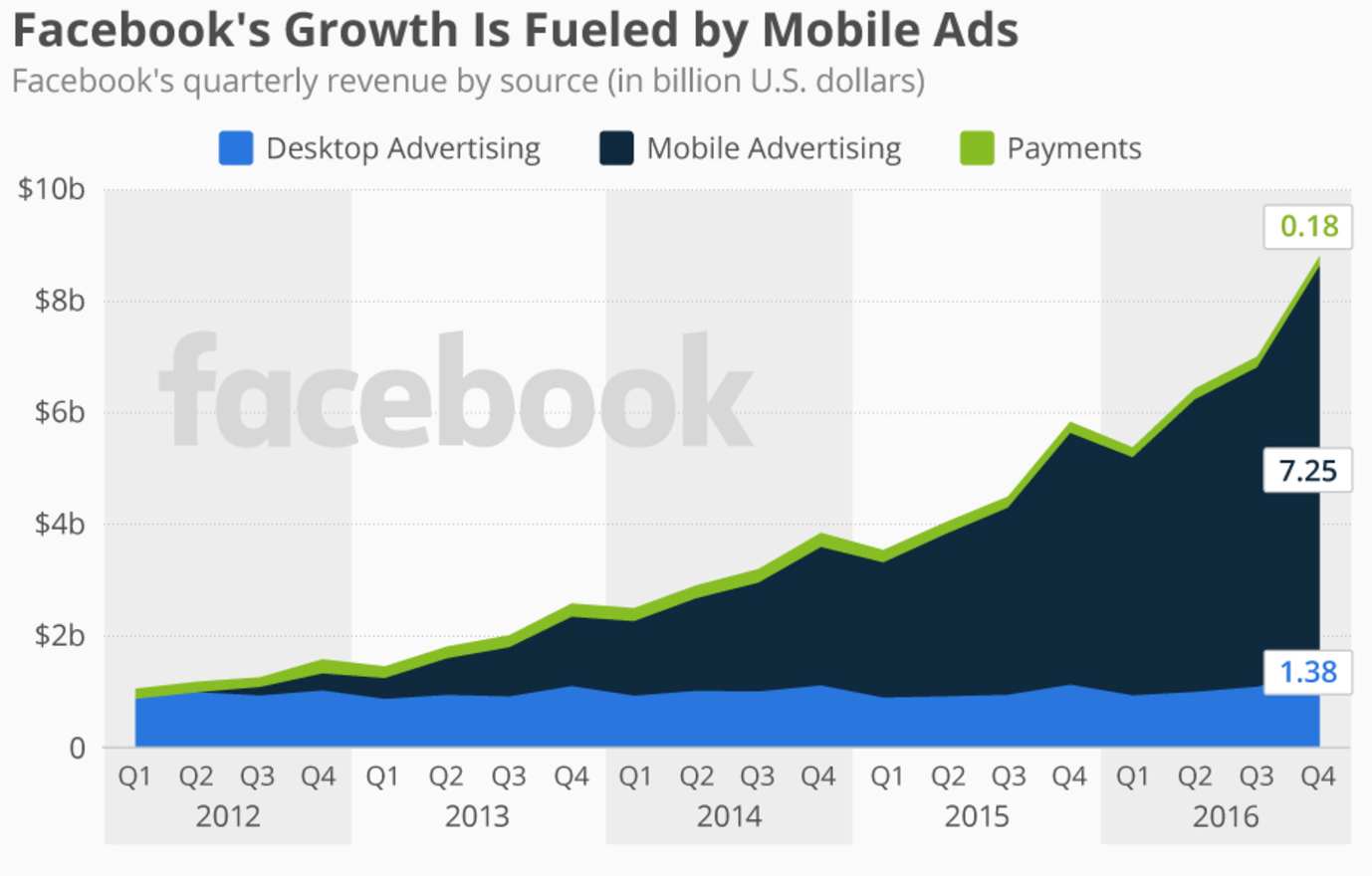 facebook revenue sources