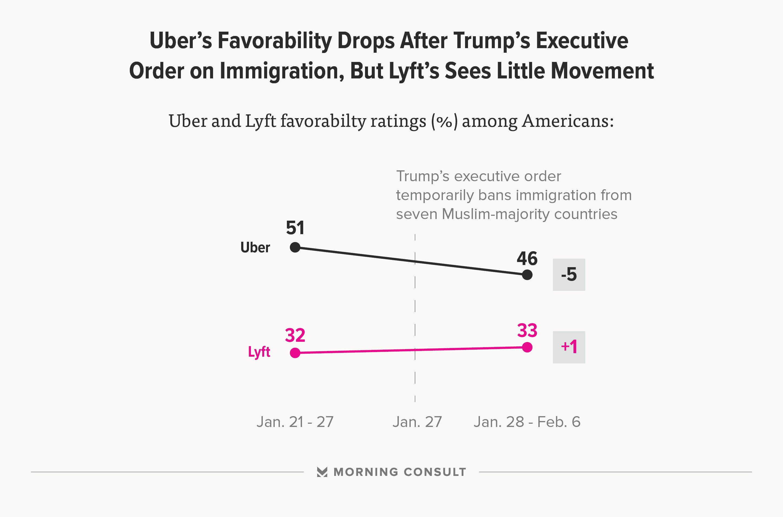 uber lyft immigration_fav
