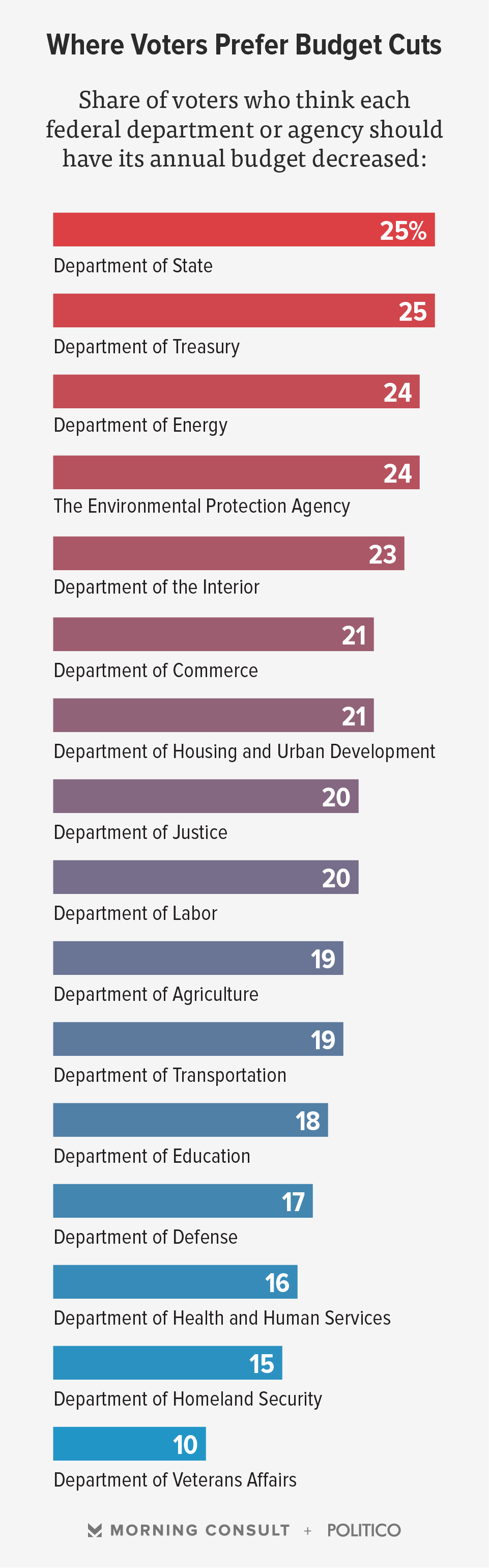 Poll Most Americans Don 39 T Want Budget Cuts At Government Agencies Morning Consult