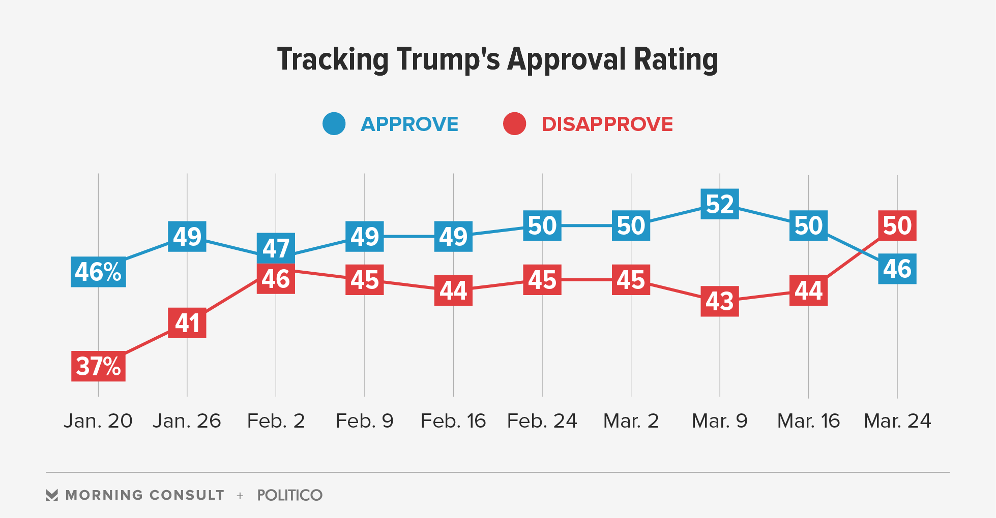 Trump Approval Underwater After GOP's Obamacare Repeal ...