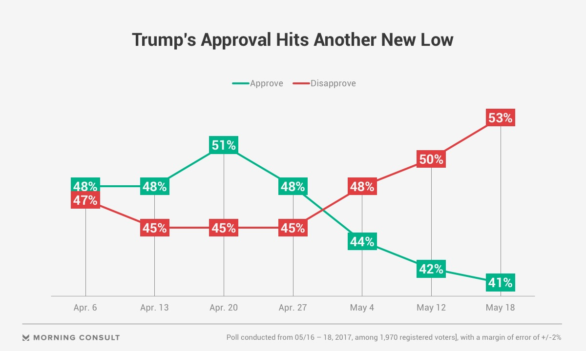 Trump's approval ratings hit new low in polls