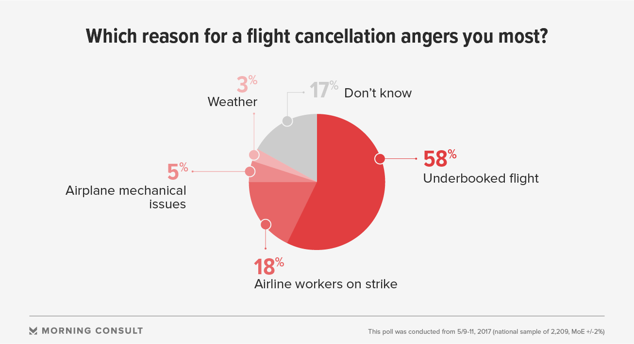 No Major Airline Emerged Unscathed But Many People 58 Percent Still Have Favorable Views Of Southwest Even That Tally Is Down 6 Points Compared To Five