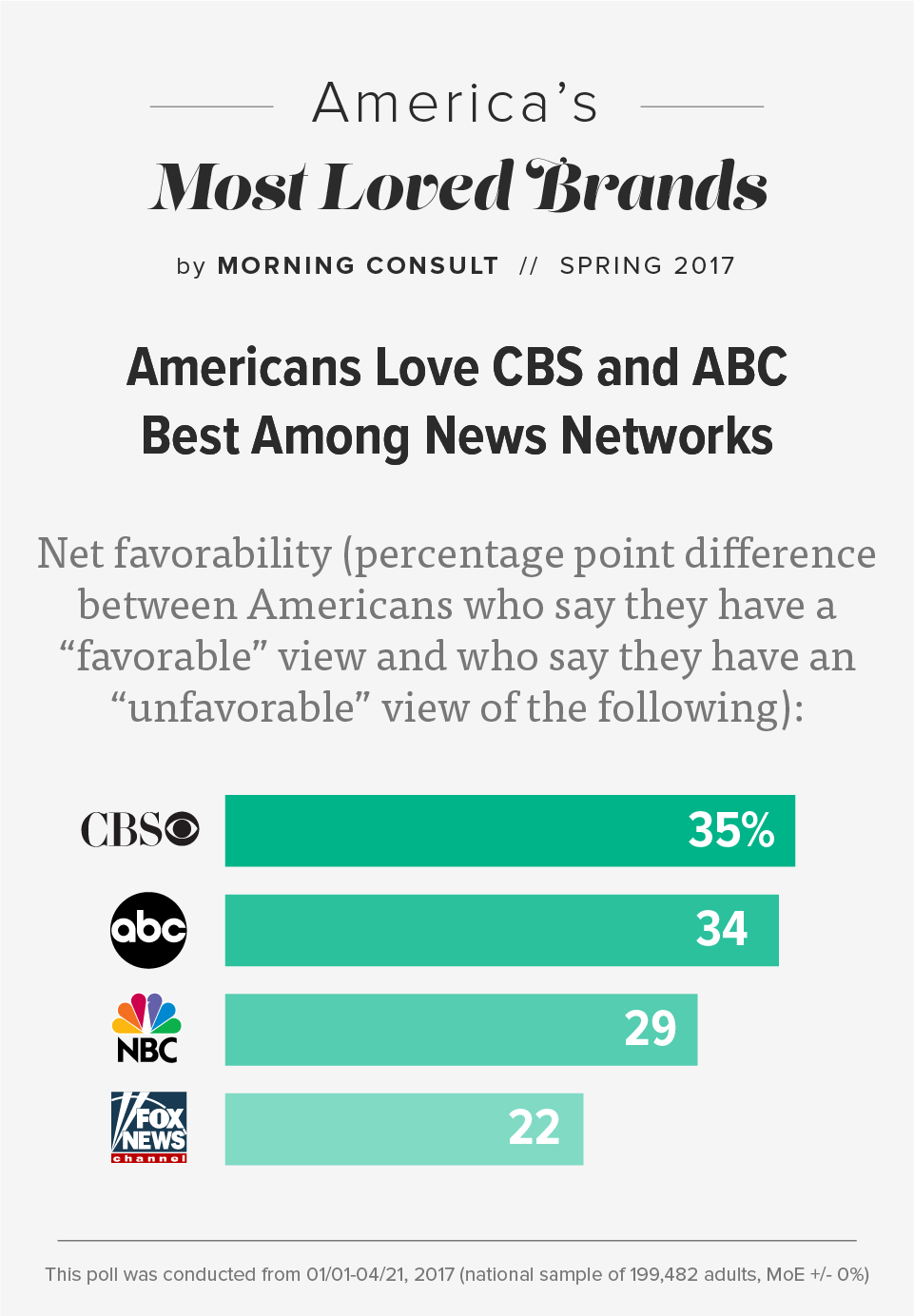 CBS ABC NBC Fox