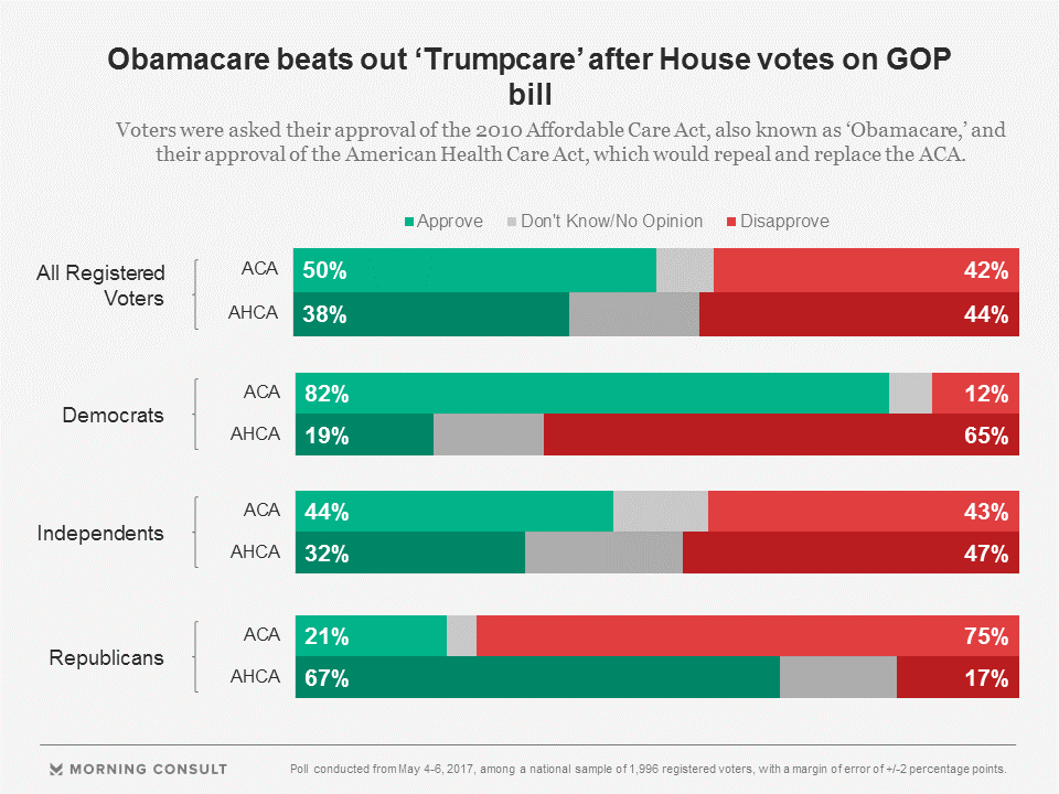 Obamacare Has More Support Than GOP Alternative, Poll Finds ...