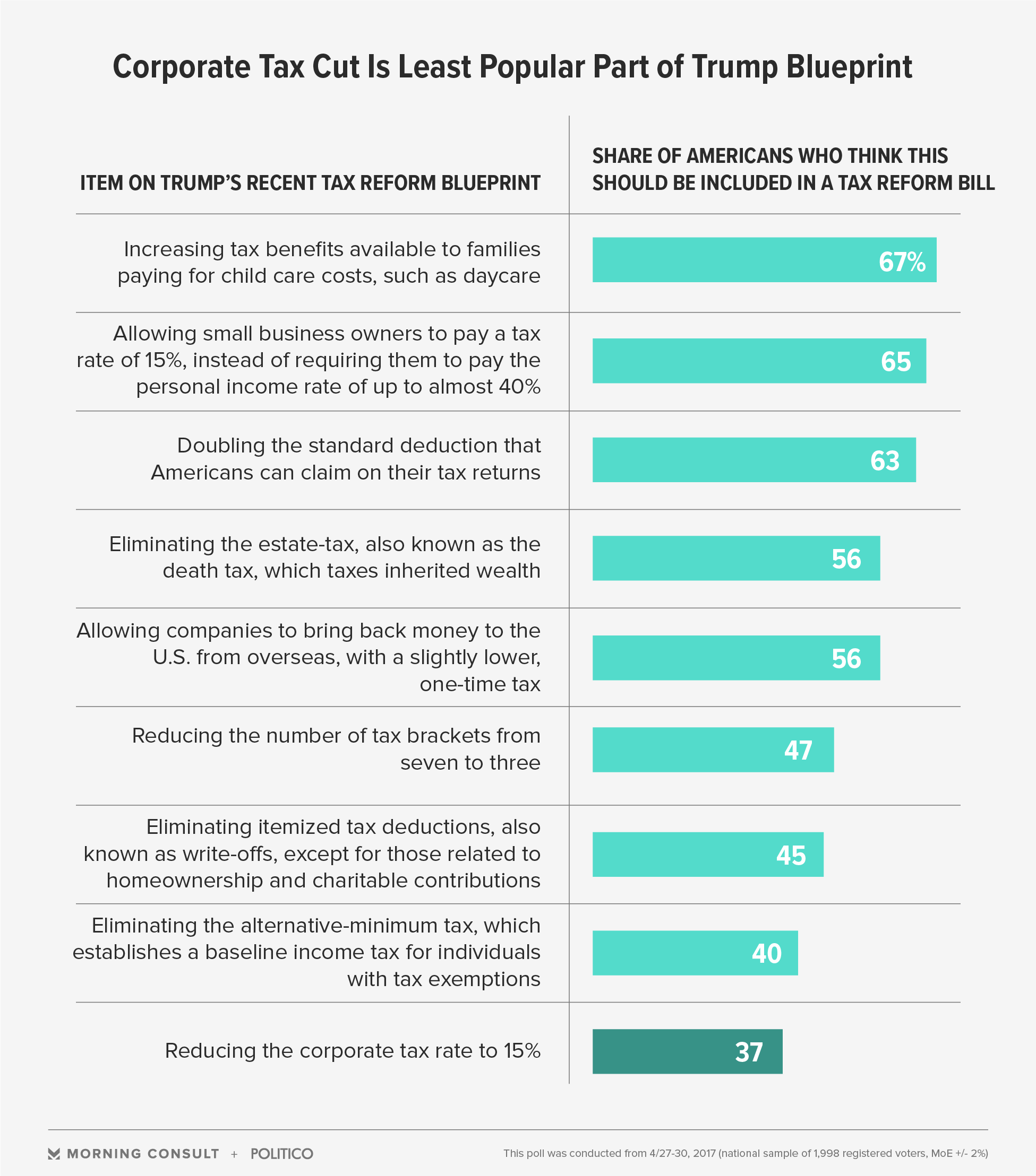 Nearly half of voters think congress should run with trumps tax both trumps agenda and the house gop blueprint although they differ on specific rates would lower rates for both businesses and individuals malvernweather Images