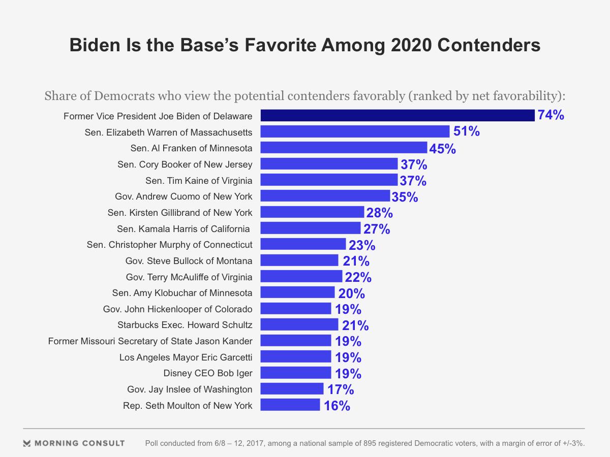Biden Clear Favorite Among Dems for President in 2020