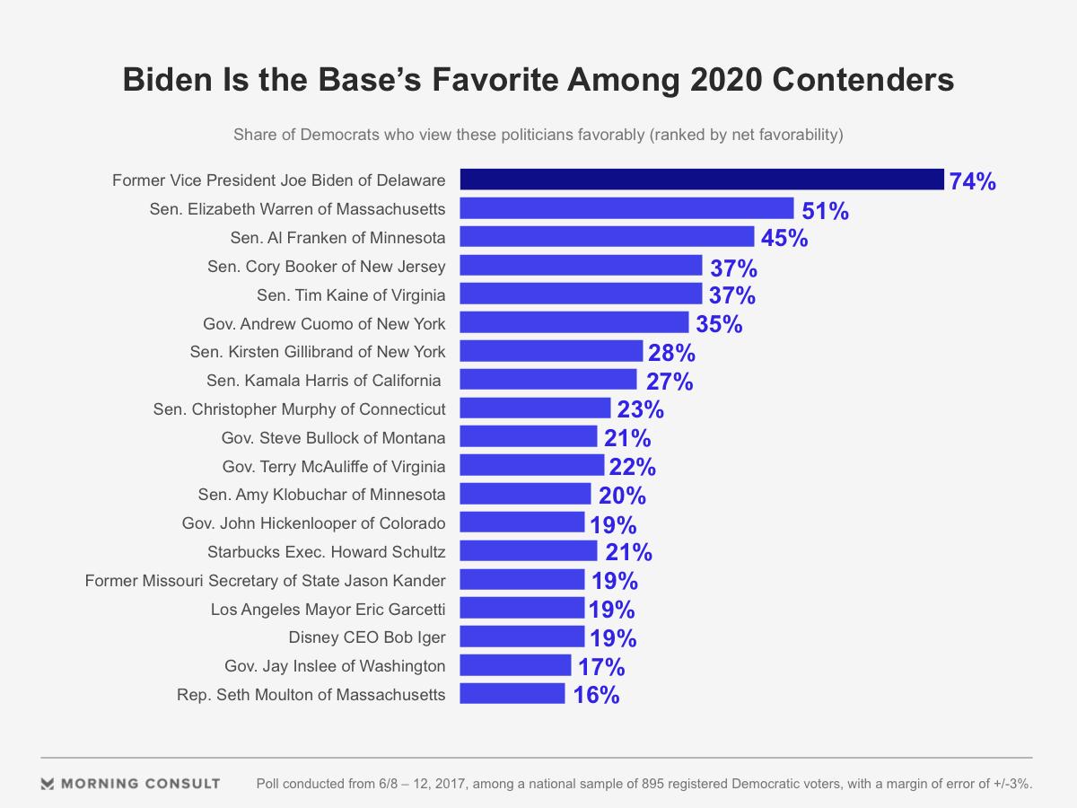 The Most Popular 2020 Democratic Prospect Not Named Joe