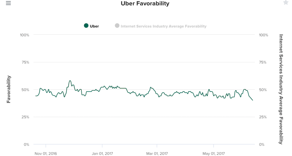 Amid Bad Publicity and Corporate Intrigue, Uber's ...